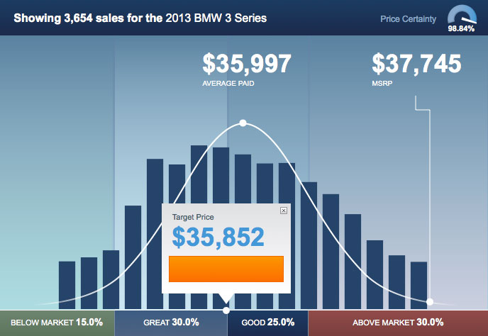 usaa members save more at passport bmw marlow heights bmw dealer. Black Bedroom Furniture Sets. Home Design Ideas